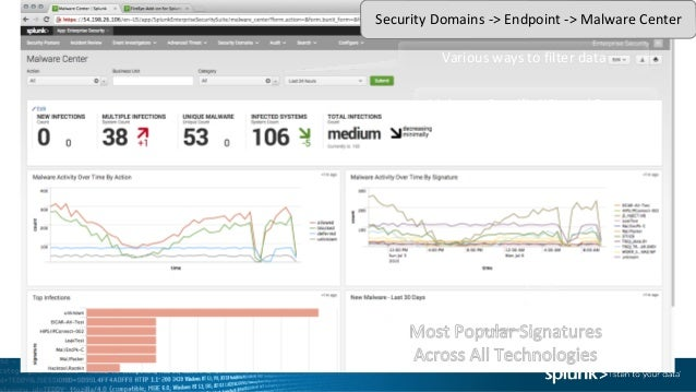 Threat Hunting with Splunk