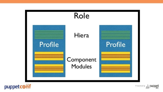 Presented by  Role  Hiera  Profile Profile  Component  Modules