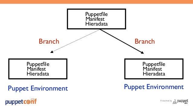Presented by  Puppetfile  Manifest  Hieradata  Branch Branch  Puppetfile  Manifest  Hieradata  Puppetfile  Manifest  Hiera...