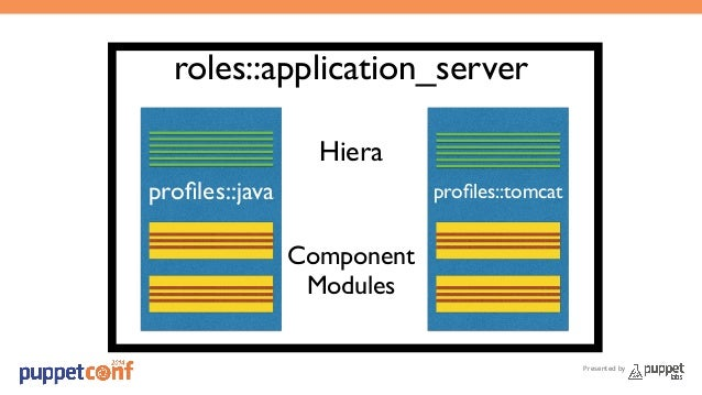 Presented by  roles::application_server  Hiera  profiles::java profiles::tomcat  Component  Modules