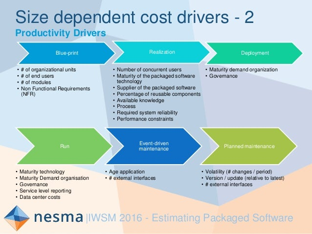 Workshop estimating packaged software nesma eric van der vliet estimating packaged software 14 size dependent cost malvernweather Image collections