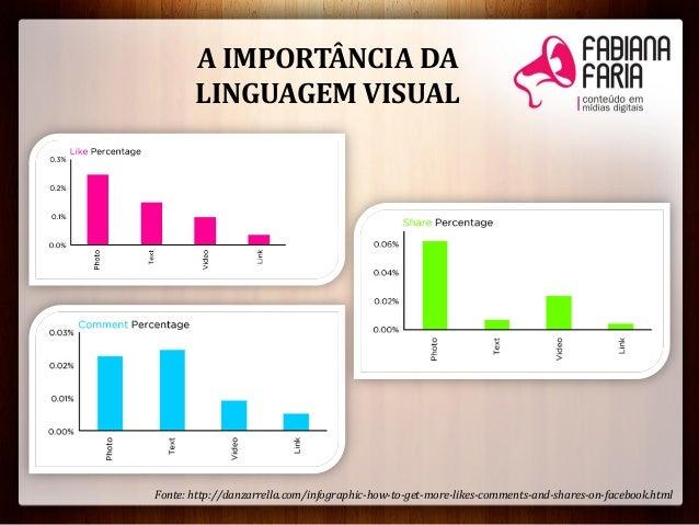 A IMPORTÂNCIA DALINGUAGEM VISUALFonte: http://danzarrella.com/infographic-how-to-get-more-likes-comments-and-shares-on-fac...