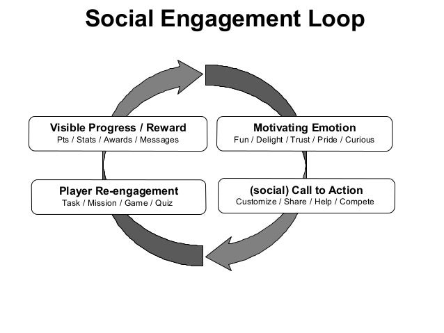 Social Engagement Loop Motivating Emotion Fun / Delight / Trust / Pride / Curious (social) Call to Action Customize / Shar...