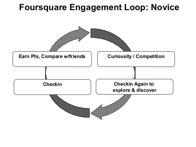 Foursquare Engagement Loop: Novice Curiousity / Competition Checkin Earn Pts, Compare w/friends Checkin Again to explore &...