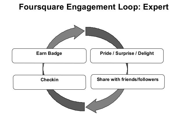 Foursquare Engagement Loop: Expert Pride / Surprise / Delight Share with friends/followersCheckin Earn Badge