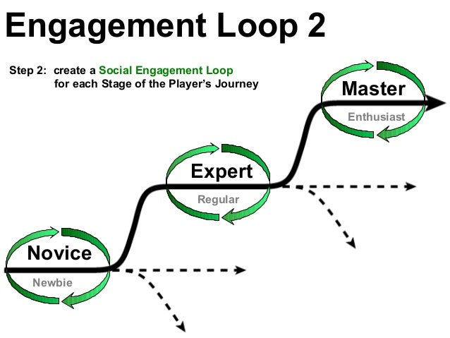 Newbie Enthusiast Regular Engagement Loop 2 Novice Expert Master Step 2: create a Social Engagement Loop for each Stage of...