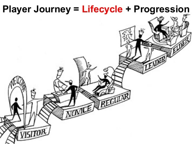Player Journey = Lifecycle + Progression