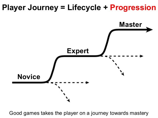 Player Journey = Lifecycle + Progression Good games takes the player on a journey towards mastery Novice Expert Master