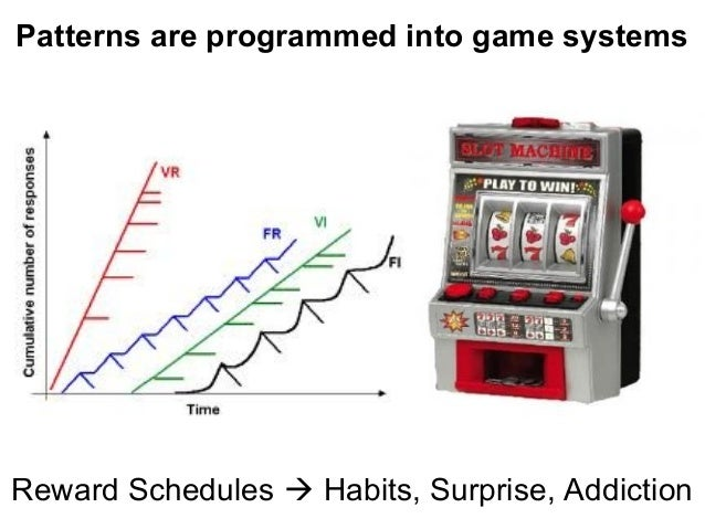 Patterns are programmed into game systems Reward Schedules  Habits, Surprise, Addiction