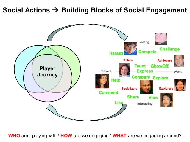 Player Journey Social Actions  Building Blocks of Social Engagement WHO am I playing with? HOW are we engaging? WHAT are ...