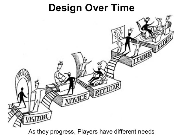As they progress, Players have different needs Design Over Time