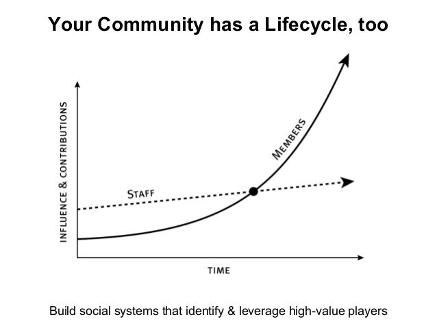 Your Community has a Lifecycle, too Build social systems that identify & leverage high-value players