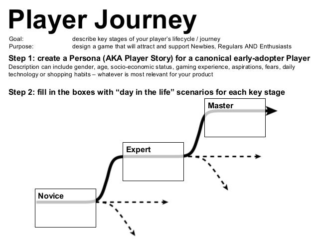 Player JourneyGoal: describe key stages of your player's lifecycle / journey Purpose: design a game that will attract and ...