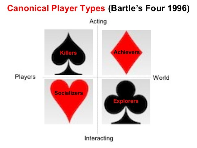Canonical Player Types (Bartle's Four 1996) Killers Achievers Socializers Explorers