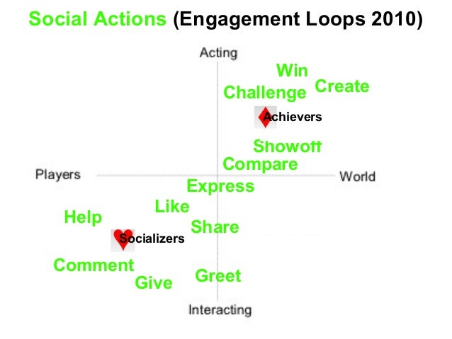 Social Actions (Engagement Loops 2010) Win Challenge Showoff Create Achievers Compare Express Give Help Comment Like Socia...