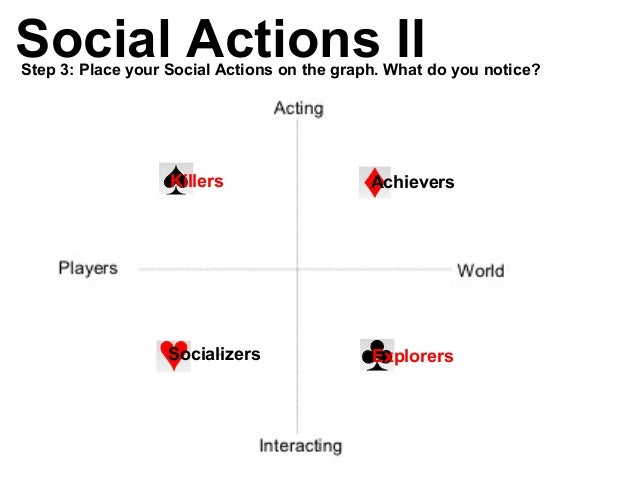 Achievers Socializers Explorers Killers Social Actions IIStep 3: Place your Social Actions on the graph. What do you notic...
