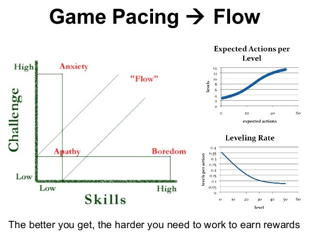 Game Pacing  Flow The better you get, the harder you need to work to earn rewards