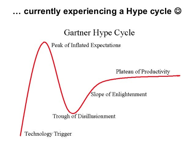 … currently experiencing a Hype cycle 