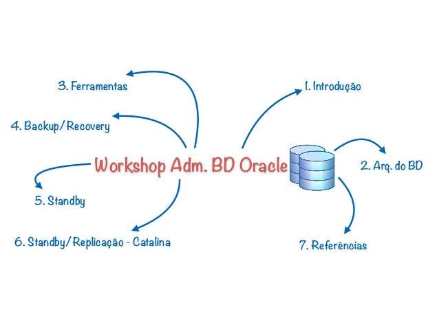 Workshop Adm. BD Oracle 1. Introdução 2. Arq. do BD 7. Referências 3. Ferramentas 4. Backup/Recovery 5. Standby 6. Standby...