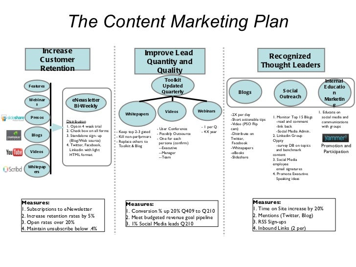 The Content Marketing Plan Increase