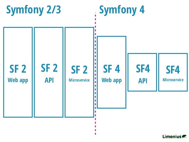 Symfony 4 Workshop - Limenius