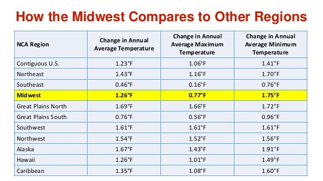 NCA Region Change in Annual Average Temperature Change in Annual Average Maximum Temperature Change in Annual Average Mini...