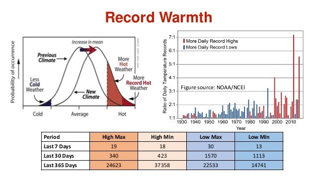 Record Warmth Period High Max High Min Low Max Low Min Last 7 Days 19 18 30 13 Last 30 Days 340 423 1570 1113 Last 365 Day...