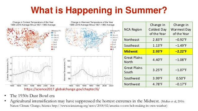 What is Happening in Summer? • The 1930s Dust Bowl era • Agricultural intensification may have suppressed the hottest extr...