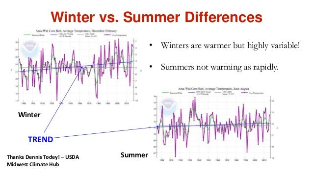 Winter vs. Summer Differences TREND Winter • Winters are warmer but highly variable! • Summers not warming as rapidly. Sum...