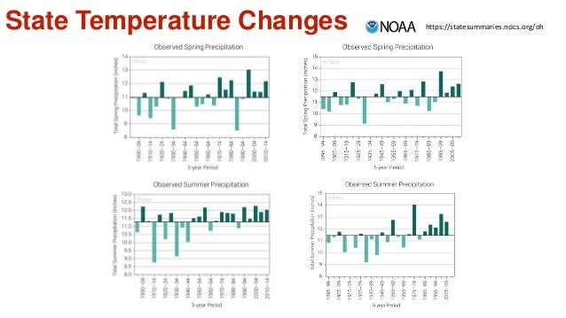 State Temperature Changes https://statesummaries.ncics.org/oh