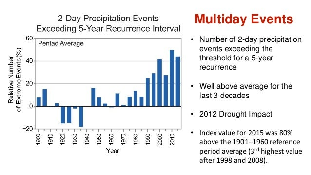 Multiday Events • Number of 2-day precipitation events exceeding the threshold for a 5-year recurrence • Well above averag...