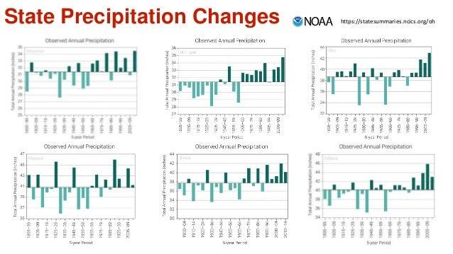 State Precipitation Changes https://statesummaries.ncics.org/oh
