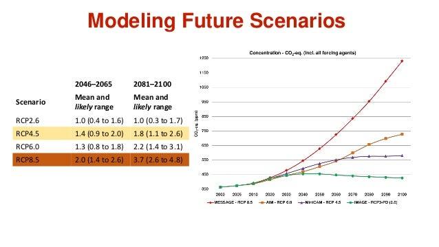 Modeling Future Scenarios 2046–2065 2081–2100 Scenario Mean and likely range Mean and likely range RCP2.6 1.0 (0.4 to 1.6)...