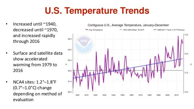 U.S. Temperature Trends • Increased until ~1940, decreased until ~1970, and increased rapidly through 2016 • Surface and s...