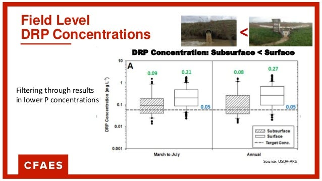 Field Level DRP Loading > 3 times Water Volume Subsurface vs Subsurface DRP Loading: Subsurface > Surface Source: USDA-ARS