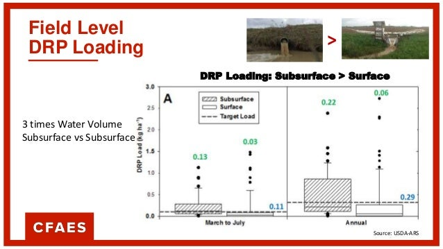Annual P Loading from a 40 Acre Field at (0.25 pound/Acre loss) Source Water (ft3) DRP Load (lbs) Surface Discharge 405,97...