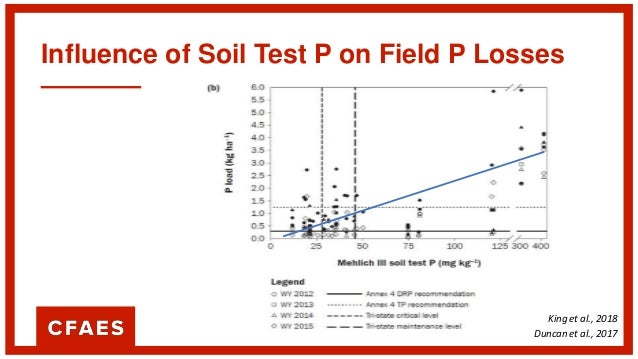 Influence of Soil Test P on Field P Losses Soil Test P above agronomic rates increases environmental risk King et al., 201...