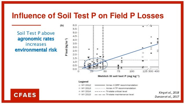 Influence of Soil Test P on Field P Losses Soil Test P above agronomic rates increases environmental risk BUT Soil Test P ...