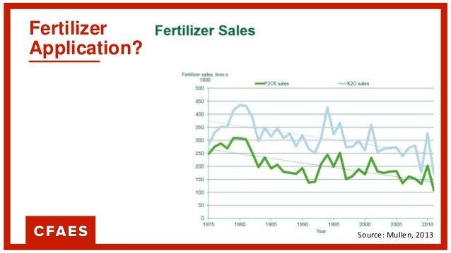 Fertilizer and Manure Application? Source: Mullen, 2013