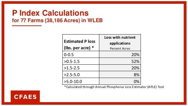 P Index Calculations for 77 Farms (38,186 Acres) in WLEB Estimated P loss (lbs. per acre) * Sediment P Loss Percent Acres ...