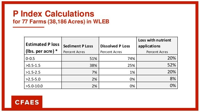Cost per Pound of P Reduction on 40 Acre Field (0.25 pound/Acre loss) BMP Practice Predicated Reduction Effectiveness Orig...