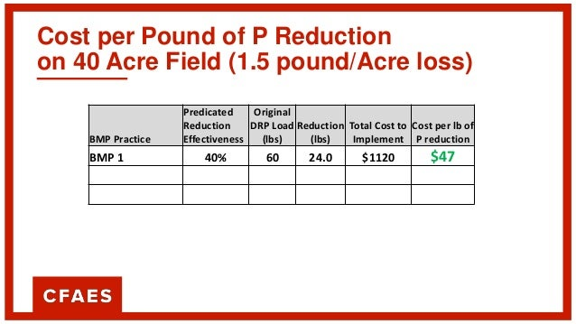 Cost per Pound of P Reduction on 40 Acre Field (1.5 pound/Acre loss) BMP Practice Predicated Reduction Effectiveness Origi...
