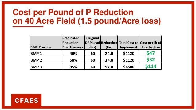 Cost per Pound of P Reduction on 40 Acre Field BMP Practice Predicated Reduction Effectiveness Total Cost to Implement 0.2...