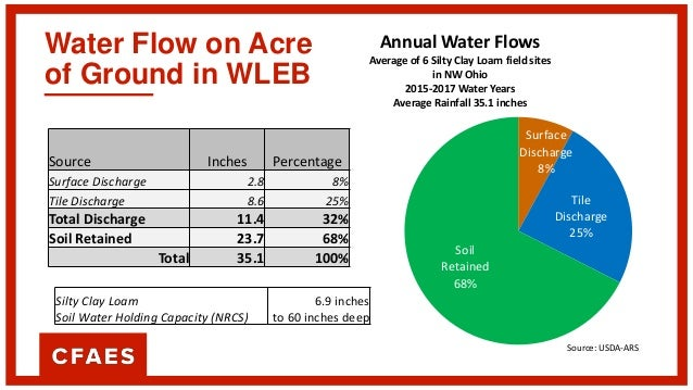 Water Flow on Acre of Ground in WLEB Surface Discharge 8% Tile Discharge 25% Soil Retained 68% Annual Water Flows Average ...