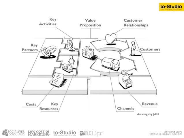 VALORE OFFERTO (Value Proposition) E' tutto quello che ha valore per i vostri clienti e che la vostra società è in grado d...
