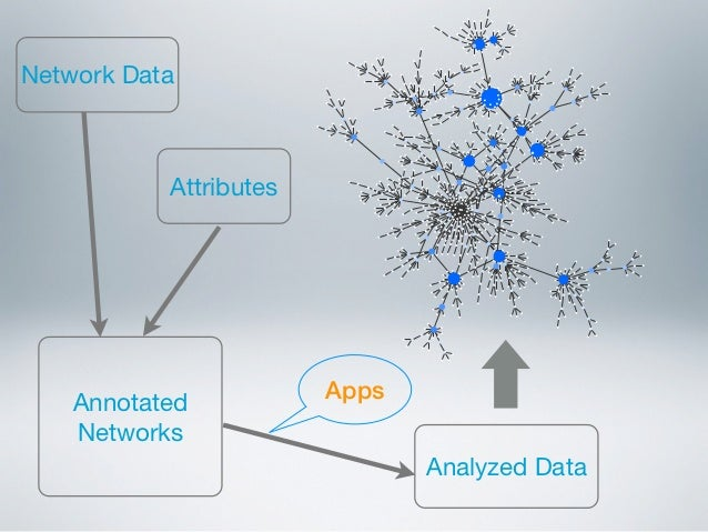 Network Data           Attributes                        Apps    Annotated    Networks                               Analy...
