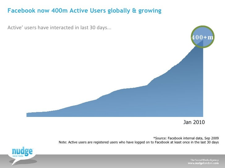 Facebook now 400m Active Users globally & growing <ul><li>Active' users have interacted in last 30 days... </li></ul>*Sour...