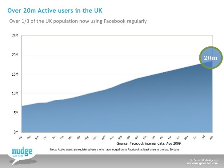 Over 20m Active users in the UK <ul><li>Over 1/3 of the UK population now using Facebook regularly </li></ul>Source: Faceb...
