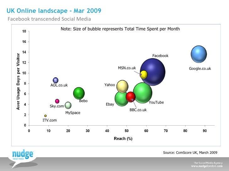 UK Online landscape - Mar 2009 <ul><li>Facebook transcended Social Media </li></ul>Source: ComScore UK, March 2009 Google....