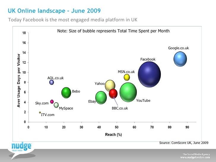 UK Online landscape - June 2009 <ul><li>Today Facebook is the most engaged media platform in UK </li></ul>Source: ComScore...
